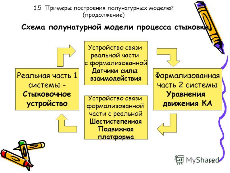 22 1.5 Примеры построения полунатурных моделей (продолжение) Схема полунатурной модели процесса стыковки Устройство связи реальной части с формализованной Датчики силы взаимодействия Устройство связи формализованной части с реальной Шестистепенная По