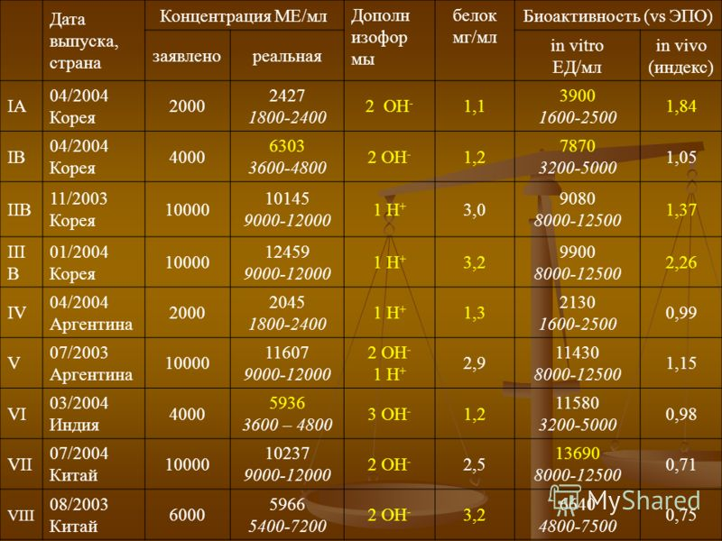 Дата выпуска, страна Концентрация МЕ/мл Дополн изофор мы белок мг/мл Биоактивность (vs ЭПО) заявленореальная in vitro EД/мл in vivo (индекс) IA 04/2004 Корея 2000 2427 1800-2400 2 ОН - 1,1 3900 1600-2500 1,84 IB 04/2004 Корея 4000 6303 3600-4800 2 ОН