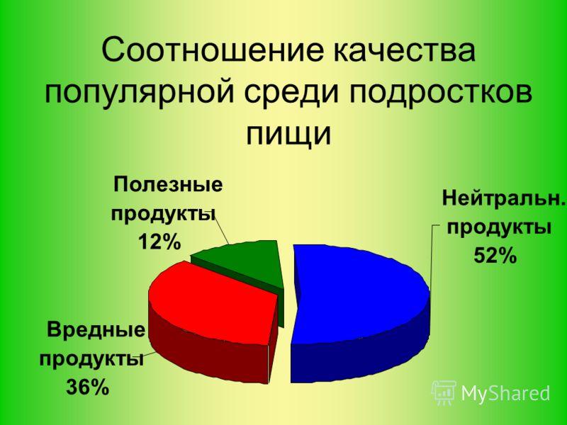 Соотношение качества популярной среди подростков пищи Нейтральн. продукты 52% Вредные продукты 36% Полезные продукты 12%