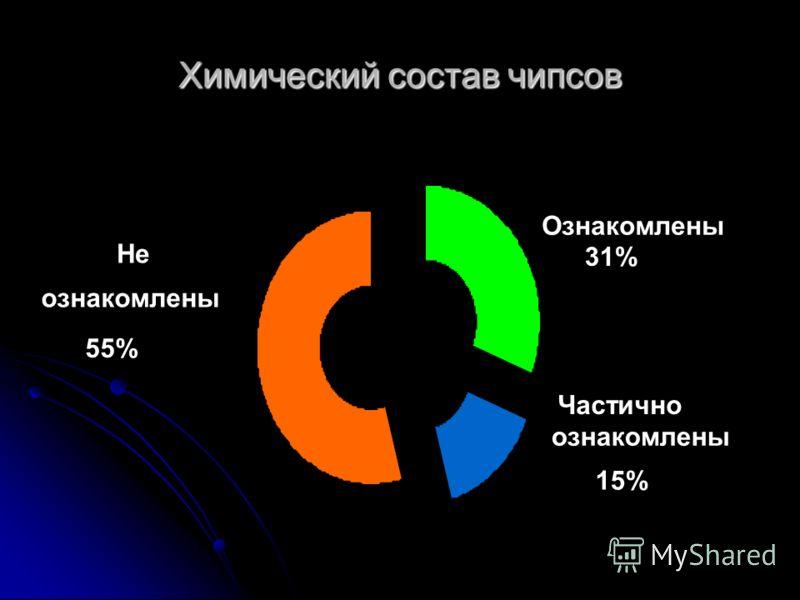 Химический состав чипсов Частично ознакомлены 15% Ознакомлены 31% Не ознакомлены 55%