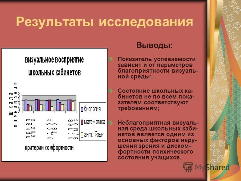 Результаты исследования Выводы: Показатель успеваемости зависит и от параметров благоприятности визуаль- ной среды; Состояние школьных ка- бинетов не по всем пока- зателям соответствуют требованиям; Неблагоприятная визуаль- ная среда школьных каби- н