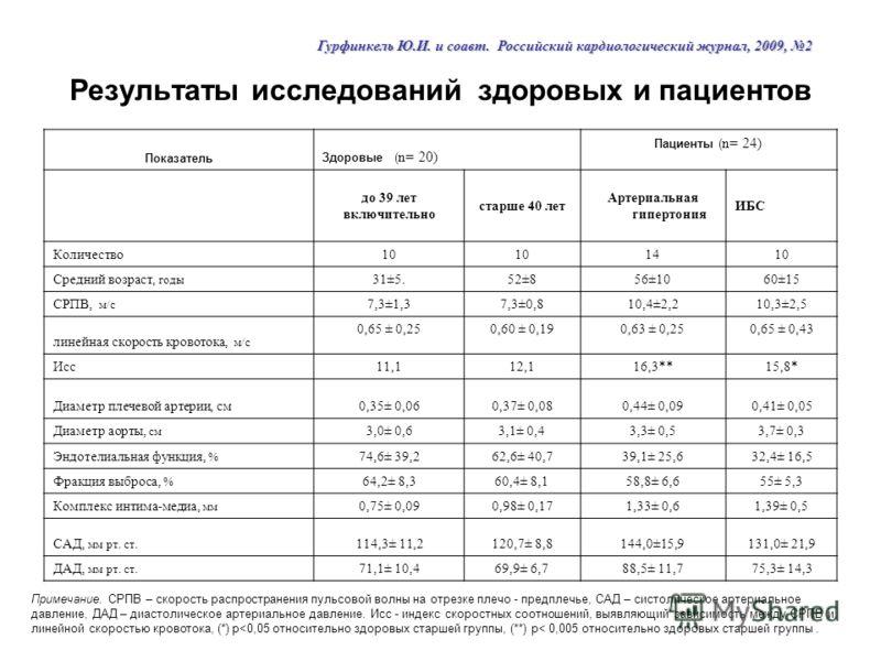 Результаты исследований здоровых и пациентов Показатель Здоровые ( n= 20) Пациенты ( n= 24) до 39 лет включительно старше 40 лет Артериальная гипертония ИБС Количество10 1410 Средний возраст, годы 31±5.52±856±1060±15 СРПВ, м/с 7,3±1,37,3±0,810,4±2,21