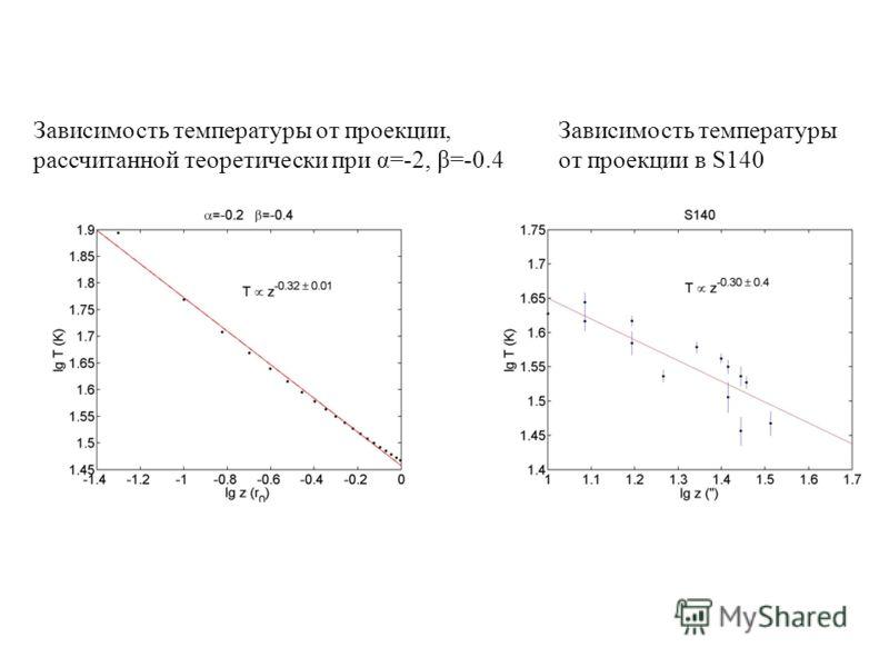 Зависимость температуры от проекции в S140 Зависимость температуры от проекции, рассчитанной теоретически при α=-2, β=-0.4