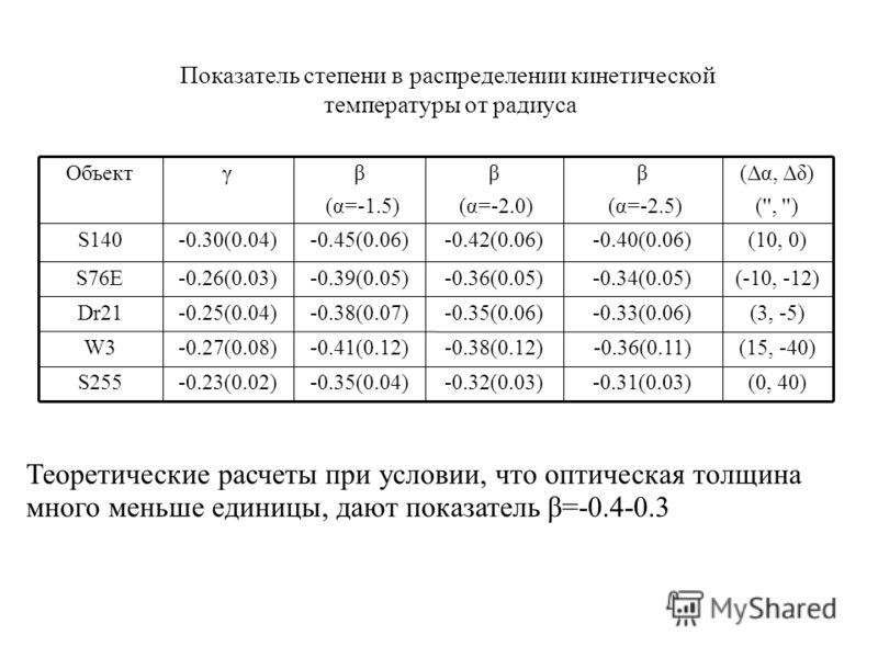 (0, 40)-0.31(0.03)-0.32(0.03)-0.35(0.04)-0.23(0.02)S255 (15, -40)-0.36(0.11)-0.38(0.12)-0.41(0.12)-0.27(0.08)W3 (3, -5)-0.33(0.06)-0.35(0.06)-0.38(0.07)-0.25(0.04)Dr21 (-10, -12)-0.34(0.05)-0.36(0.05)-0.39(0.05)-0.26(0.03)S76E (10, 0)-0.40(0.06)-0.42