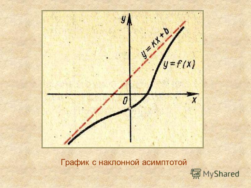 График с наклонной асимптотой