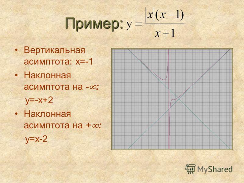 Пример: Вертикальная асимптота: х=-1 Наклонная асимптота на - : у=-х+2 Наклонная асимптота на + : у=х-2