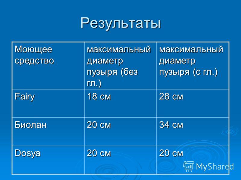 Результаты Моющее средство максимальный диаметр пузыря (без гл.) максимальный диаметр пузыря (с гл.) Fairy 18 см 28 см Биолан 20 см 34 см Dosya 20 см