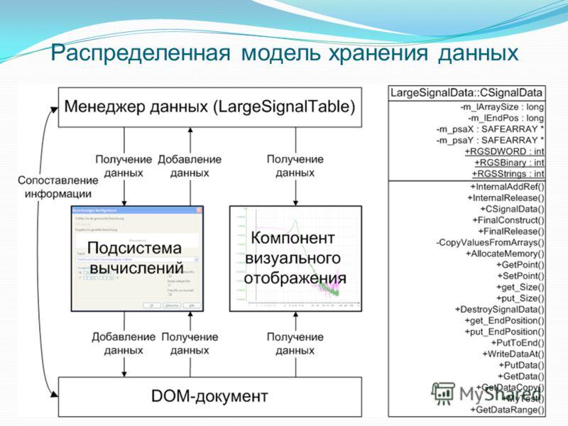 Распределенная модель хранения данных
