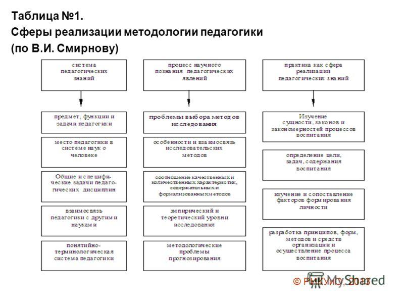 Таблица 1. Сферы реализации методологии педагогики (по В.И. Смирнову) © РИКУиО, 2013