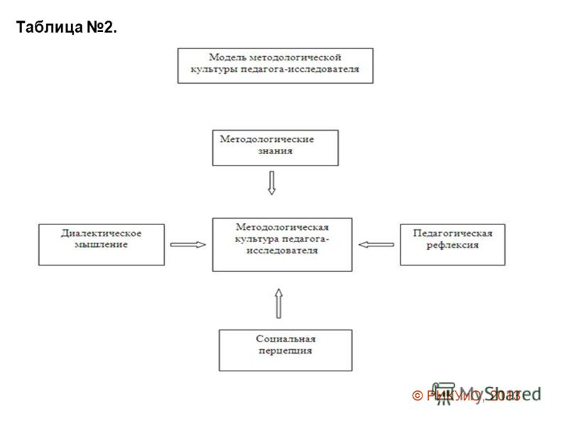 Таблица 2. © РИКУиО, 2013