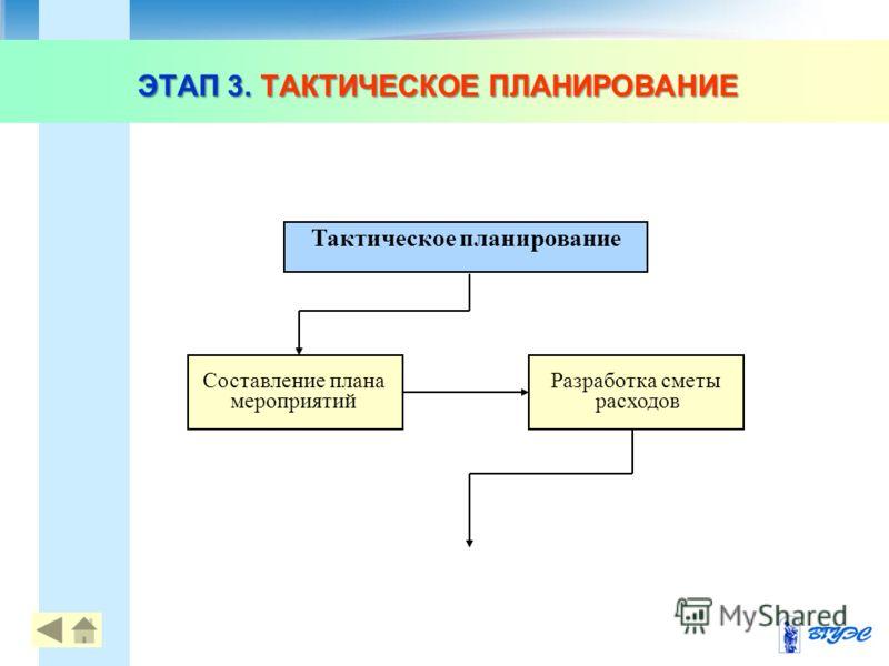 ЭТАП 3. ТАКТИЧЕСКОЕ ПЛАНИРОВАНИЕ Тактическое планирование Составление плана мероприятий Разработка сметы расходов 10