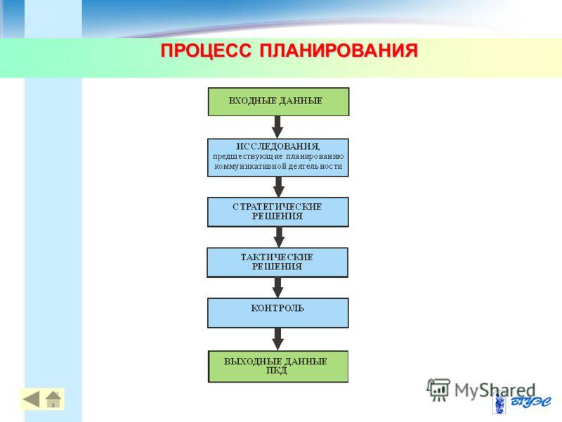 ПРОЦЕСС ПЛАНИРОВАНИЯ 77