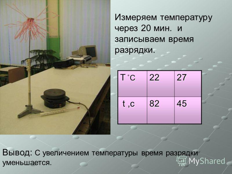 Измеряем температуру через 20 мин. и записываем время разрядки. T ˚СT ˚СT ˚СT ˚С2227 t,с t,с8245 Вывод: С увеличением температуры время разрядки уменьшается.