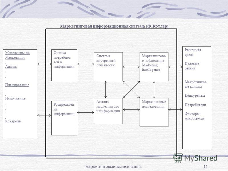 маркетинговые исследования11 Менеджеры по Маркетингу Анализ Планирование Исполнение Контроль Оценка потребнос тей в информации Распределен ие информации Система внутренней отчетности Маркетингово е наблюдение Мarketing intellbgence Анализ маркетингов