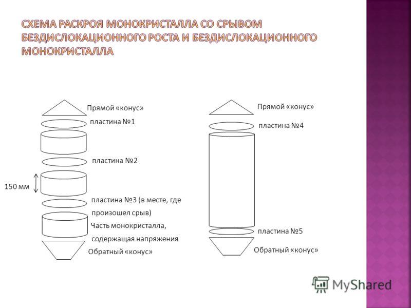 Прямой « конус » пластина 1 пластина 2 150 мм пластина 3 ( в месте, где произошел срыв ) Часть монокристалла, содержащая напряжения Обратный « конус » Прямой « конус » пластина 4 пластина 5 Обратный « конус »