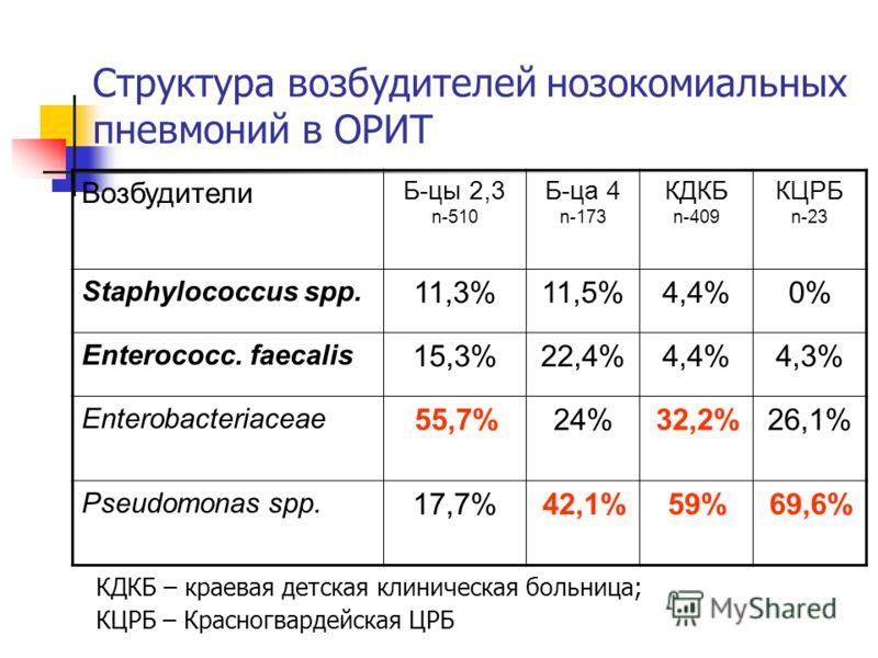 Структура возбудителей нозокомиальных пневмоний в ОРИТ Возбудители Б-цы 2,3 n-510 Б-ца 4 n-173 КДКБ n-409 КЦРБ n-23 Staphylococcus spp. 11,3%11,5%4,4%0%0% Enterococc. faecalis 15,3%22,4%4,4%4,3% Enterobacteriaceae 55,7%24%32,2%26,1% Pseudomonas spp.