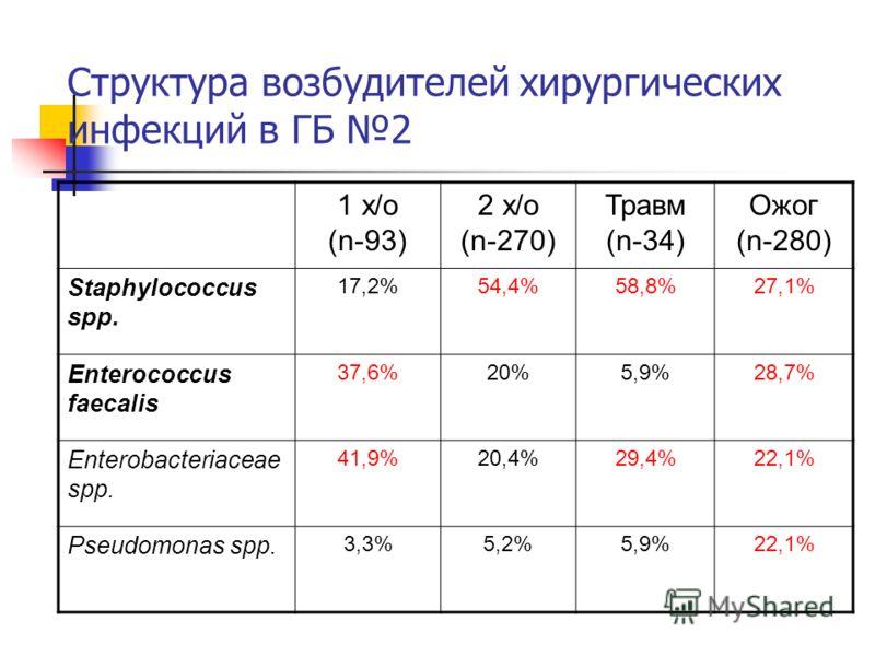 Структура возбудителей хирургических инфекций в ГБ 2 1 х/о (n-93) 2 х/о (n-270) Травм (n-34) Ожог (n-280) Staphylococcus spp. 17,2%54,4%58,8%27,1% Enterococcus faecalis 37,6%20%5,9%28,7% Enterobacteriaceae spp. 41,9%20,4%29,4%22,1% Pseudomonas spp. 3