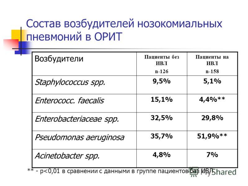 Состав возбудителей нозокомиальных пневмоний в ОРИТ Возбудители Пациенты без ИВЛ n-126 Пациенты на ИВЛ n-158 Staphylococcus spp. 9,5%5,1%5,1% Enterococc. faecalis 15,1%4,4%** Enterobacteriaceae spp. 32,5%29,8% Pseudomonas aeruginosa 35,7%51,9%** Асin