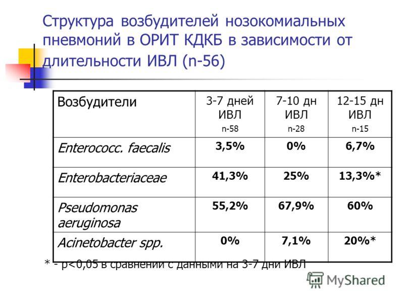 Структура возбудителей нозокомиальных пневмоний в ОРИТ КДКБ в зависимости от длительности ИВЛ (n-56) Возбудители 3-7 дней ИВЛ n-58 7-10 дн ИВЛ n-28 12-15 дн ИВЛ n-15 Enterococc. faecalis 3,5%0%0%6,7% Enterobacteriaceae 41,3%25%13,3%* Pseudomonas aeru