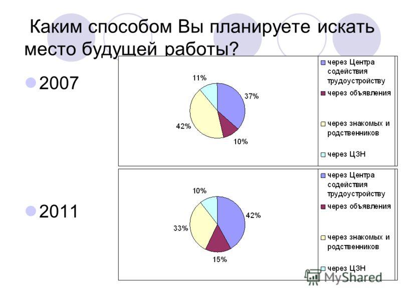 Каким способом Вы планируете искать место будущей работы? 2007 2011