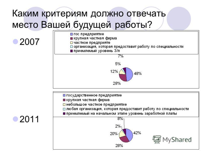 Каким критериям должно отвечать место Вашей будущей работы? 2007 2011