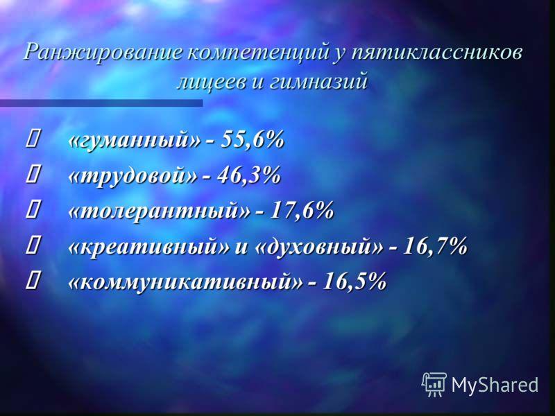 Ранжирование компетенций у пятиклассников лицеев и гимназий «гуманный» - 55,6% «гуманный» - 55,6% «трудовой» - 46,3% «трудовой» - 46,3% «толерантный» - 17,6% «толерантный» - 17,6% «креативный» и «духовный» - 16,7% «креативный» и «духовный» - 16,7% «к