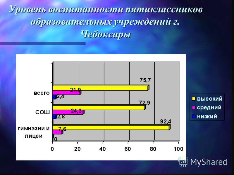 Уровень воспитанности пятиклассников образовательных учреждений г. Чебоксары