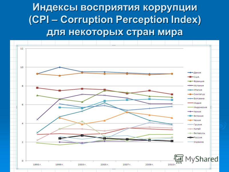 Индексы восприятия коррупции (CPI – Corruption Perception Index) для некоторых стран мира