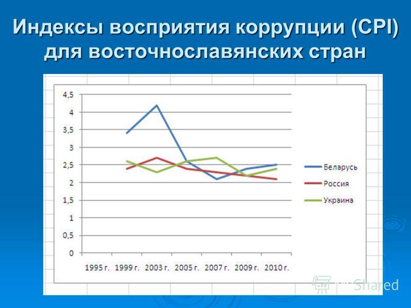 Индексы восприятия коррупции (CPI) для восточнославянских стран
