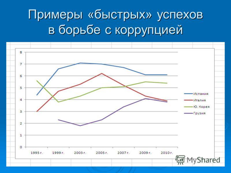 Примеры «быстрых» успехов в борьбе с коррупцией