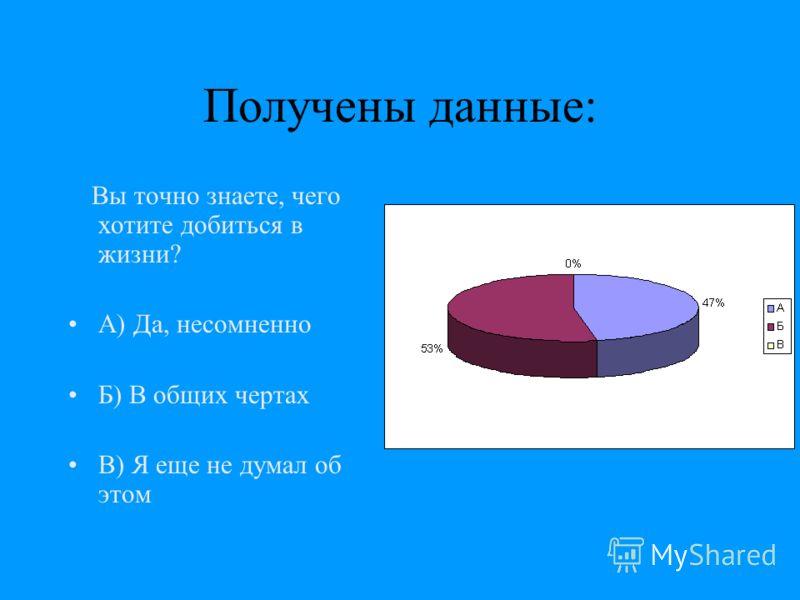 Получены данные: Вы точно знаете, чего хотите добиться в жизни? А) Да, несомненно Б) В общих чертах В) Я еще не думал об этом