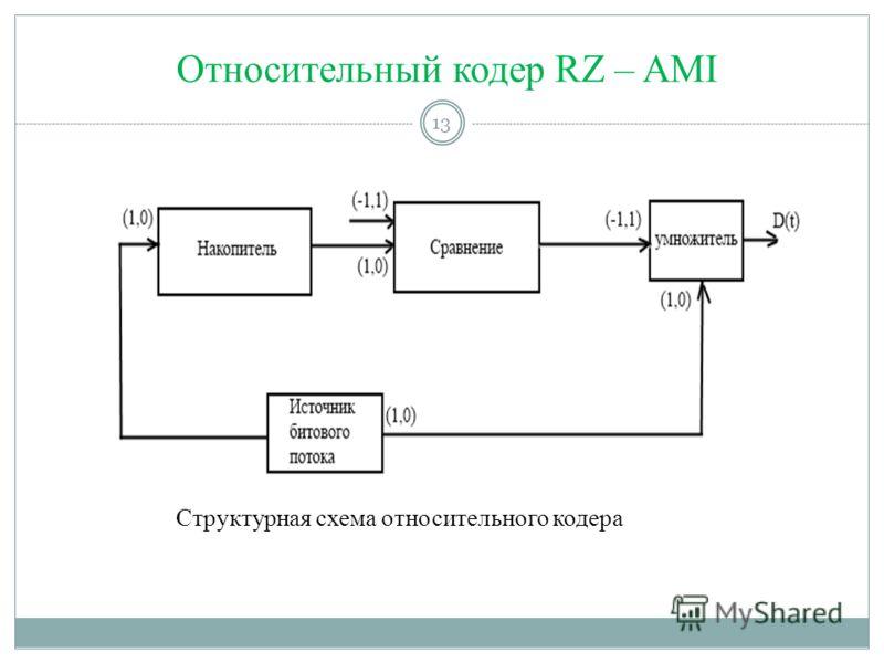 Относительный кодер RZ – AMI 13 Структурная схема относительного кодера