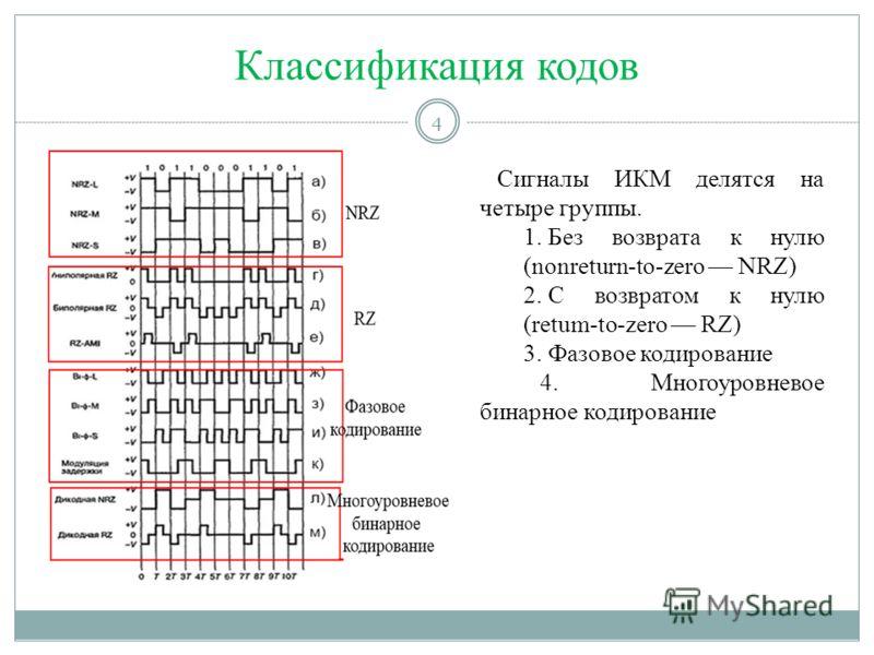Классификация кодов Сигналы ИКМ делятся на четыре группы. 1. Без возврата к нулю (nonreturn-to-zero NRZ) 2. С возвратом к нулю (retum-to-zero RZ) 3. Фазовое кодирование 4. Многоуровневое бинарное кодирование 4