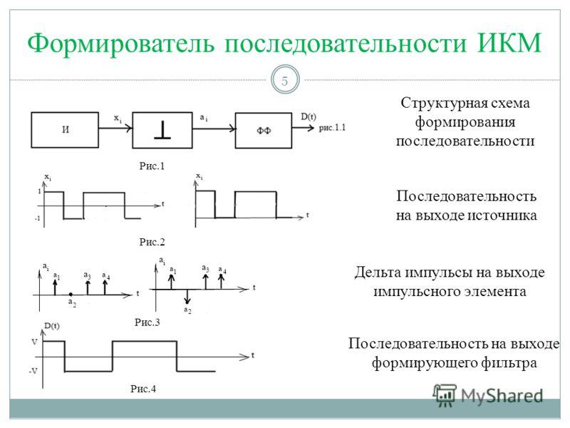 Формирователь последовательности ИКМ Структурная схема формирования последовательности Последовательность на выходе источника Дельта импульсы на выходе импульсного элемента Последовательность на выходе формирующего фильтра Рис.1 Рис.2 Рис.3 5 Рис.4