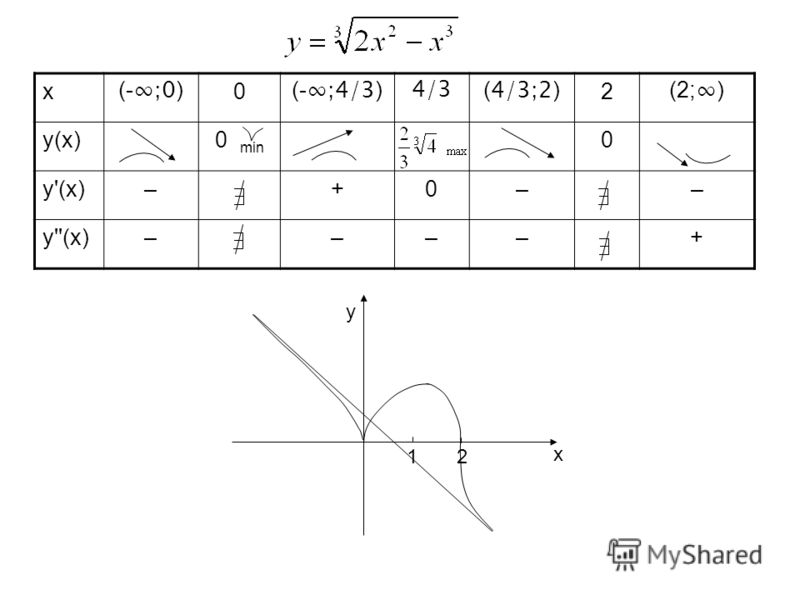 x (- ;0 ) 0 (- ;4/3 ) 4/3 ( 4/3;2 ) 2 (2; ) y(x)0 min 0 y'(x)–+0–– y''(x)––––+ 1 2 x y
