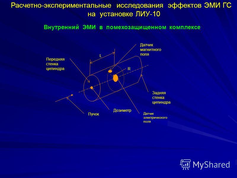 Расчетно-экспериментальные исследования эффектов ЭМИ ГС на установке ЛИУ-10 Внутренний ЭМИ в помехозащищенном комплексе Пучок Датчик электрического поля Датчик магнитного поля Передняя стенка цилиндра Задняя стенка цилиндра Дозиметр L R
