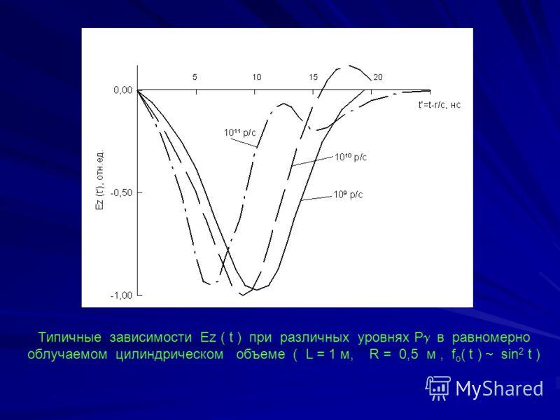 Типичные зависимости Еz ( t ) при различных уровнях P в равномерно облучаемом цилиндрическом объеме ( L = 1 м, R = 0,5 м, f o ( t ) sin 2 t )