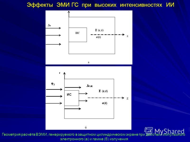 r Геометрия расчёта ВЭМИ, генерируемого в защитном цилиндрическом экране при действии импульсного электронного (а) и гамма (б) излучения ИС Эффекты ЭМИ ГС при высоких интенсивностях ИИ