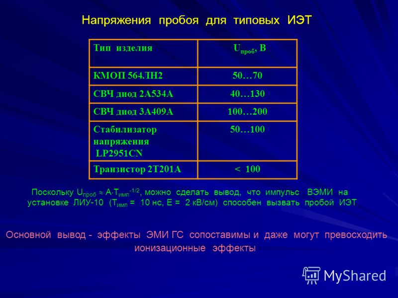 Напряжения пробоя для типовых ИЭТ Тип изделия U проб, В КМОП 564ЛН250…70 СВЧ диод 2А534А40…130 СВЧ диод 3А409А100…200 Стабилизатор напряжения LP2951CN 50…100 Транзистор 2Т201А< 100 Поскольку U проб А Т имп -1/2, можно сделать вывод, что импульс ВЭМИ