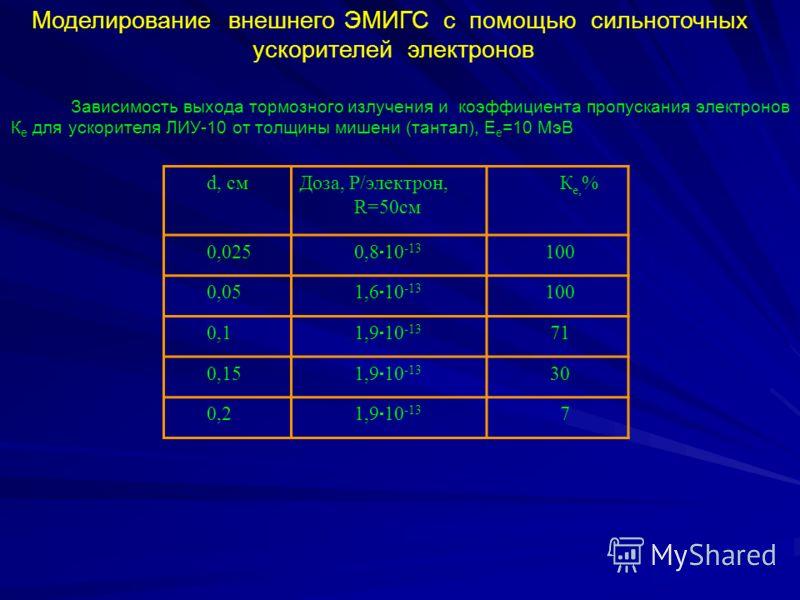 Моделирование внешнего ЭМИГС с помощью сильноточных ускорителей электронов Зависимость выхода тормозного излучения и коэффициента пропускания электронов К е для ускорителя ЛИУ-10 от толщины мишени (тантал), Е е =10 МэВ d, смДоза, Р/электрон, R=50см К