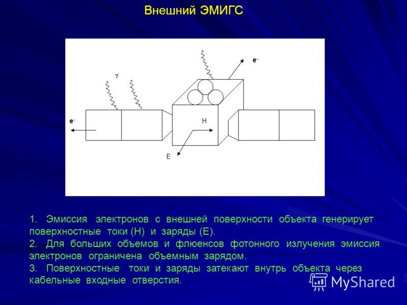 Внешний ЭМИГС Е Н е-е- γ е-е- 1. Эмиссия электронов с внешней поверхности объекта генерирует поверхностные токи (Н) и заряды (Е). 2. Для больших объемов и флюенсов фотонного излучения эмиссия электронов ограничена объемным зарядом. 3. Поверхностные т