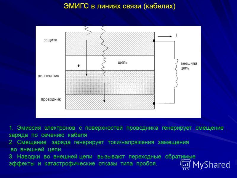 ЭМИГС в линиях связи (кабелях) 1. Эмиссия электронов с поверхностей проводника генерирует смещение заряда по сечению кабеля 2. Смещение заряда генерирует токи/напряжения замещения во внешней цепи 3. Наводки во внешней цепи вызывают переходные обратим