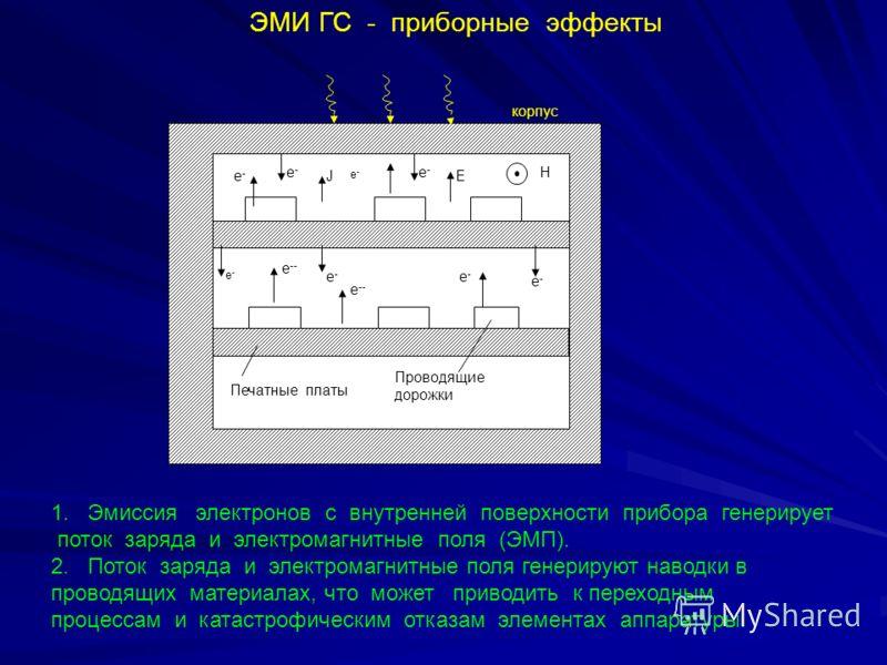 ЭМИ ГС - приборные эффекты 1. Эмиссия электронов с внутренней поверхности прибора генерирует поток заряда и электромагнитные поля (ЭМП). 2. Поток заряда и электромагнитные поля генерируют наводки в проводящих материалах, что может приводить к переход