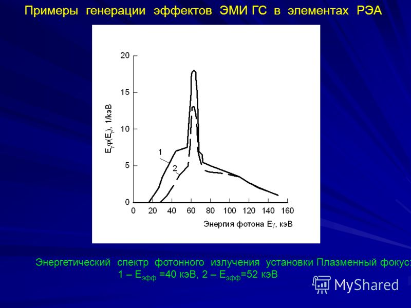 Примеры генерации эффектов ЭМИ ГС в элементах РЭА Энергетический спектр фотонного излучения установки Плазменный фокус: 1 – Е эфф =40 кэВ, 2 – Е эфф =52 кэВ