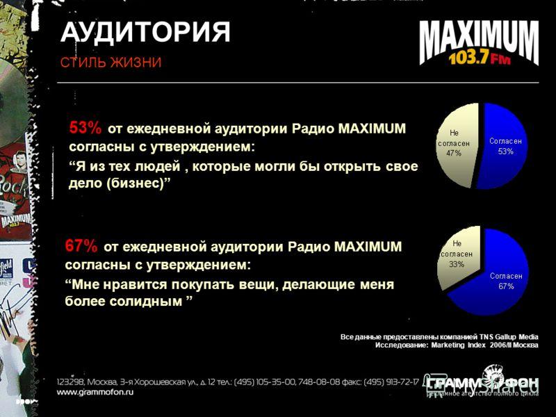АУДИТОРИЯ СТИЛЬ ЖИЗНИ 53% от ежедневной аудитории Радио MAXIMUM согласны с утверждением: Я из тех людей, которые могли бы открыть свое дело (бизнес) 67% от ежедневной аудитории Радио MAXIMUM согласны с утверждением: Мне нравится покупать вещи, делающ