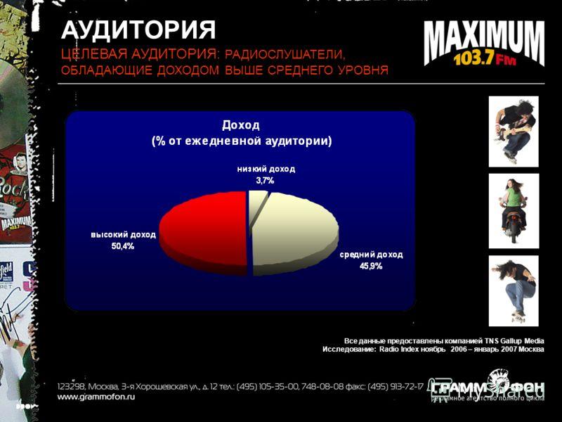 АУДИТОРИЯ ЦЕЛЕВАЯ АУДИТОРИЯ: РАДИОСЛУШАТЕЛИ, ОБЛАДАЮЩИЕ ДОХОДОМ ВЫШЕ СРЕДНЕГО УРОВНЯ Все данные предоставлены компанией TNS Gallup Media Исследование: Radio Index ноябрь 2006 – январь 2007 Москва