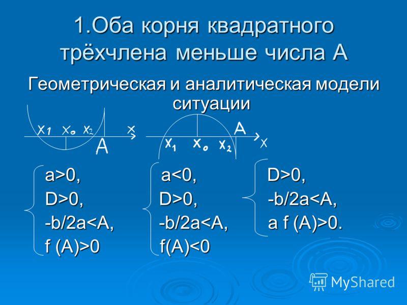 1.Оба корня квадратного трёхчлена меньше числа А Геометрическая и аналитическая модели ситуации a>0, а 0, a>0, а 0, D>0, D>0, -b/2а 0, D>0, -b/2а0 f(A) 0 f(A)