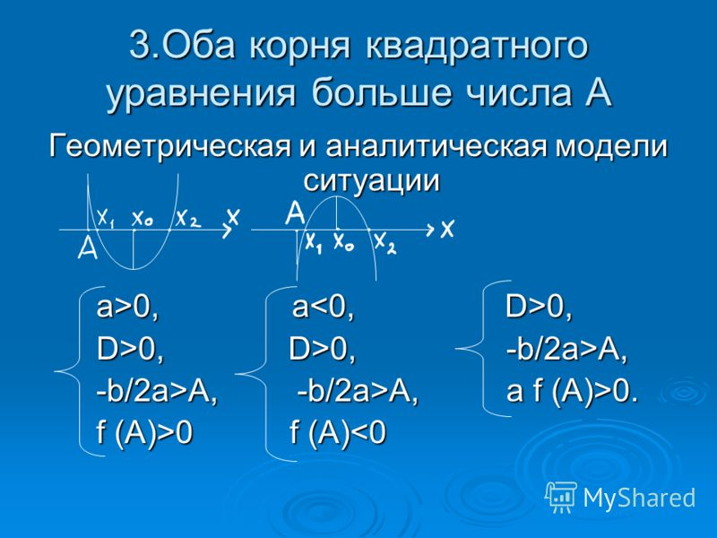 3.Оба корня квадратного уравнения больше числа А Геометрическая и аналитическая модели ситуации a>0, a 0, a>0, a 0, D>0, D>0, -b/2а>A, D>0, D>0, -b/2а>A, -b/2а>A, -b/2а>A, a f (A)>0. -b/2а>A, -b/2а>A, a f (A)>0. f (A)>0 f (A) 0 f (A)