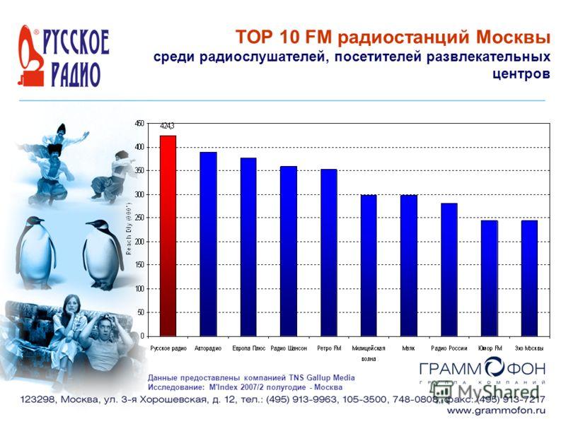 TOP 10 FM радиостанций Москвы среди радиослушателей, посетителей развлекательных центров Данные предоставлены компанией TNS Gallup Media Исследование: M'Index 2007/2 полугодие - Москва