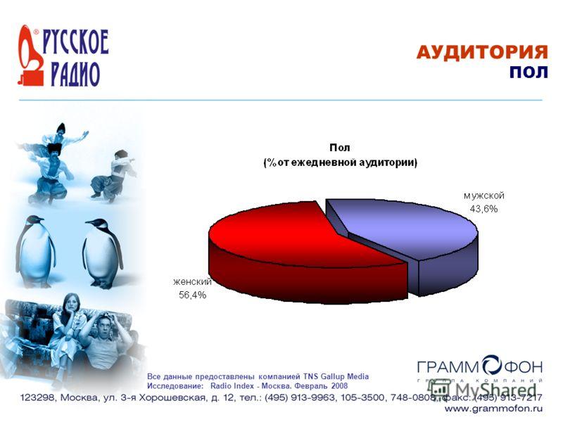 АУДИТОРИЯ ПОЛ Все данные предоставлены компанией TNS Gallup Media Исследование: Radio Index - Москва. Февраль 2008